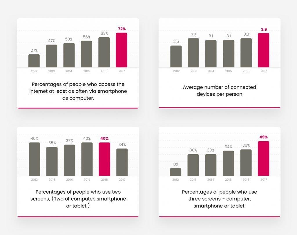 2018 Australian Mobile Statistics